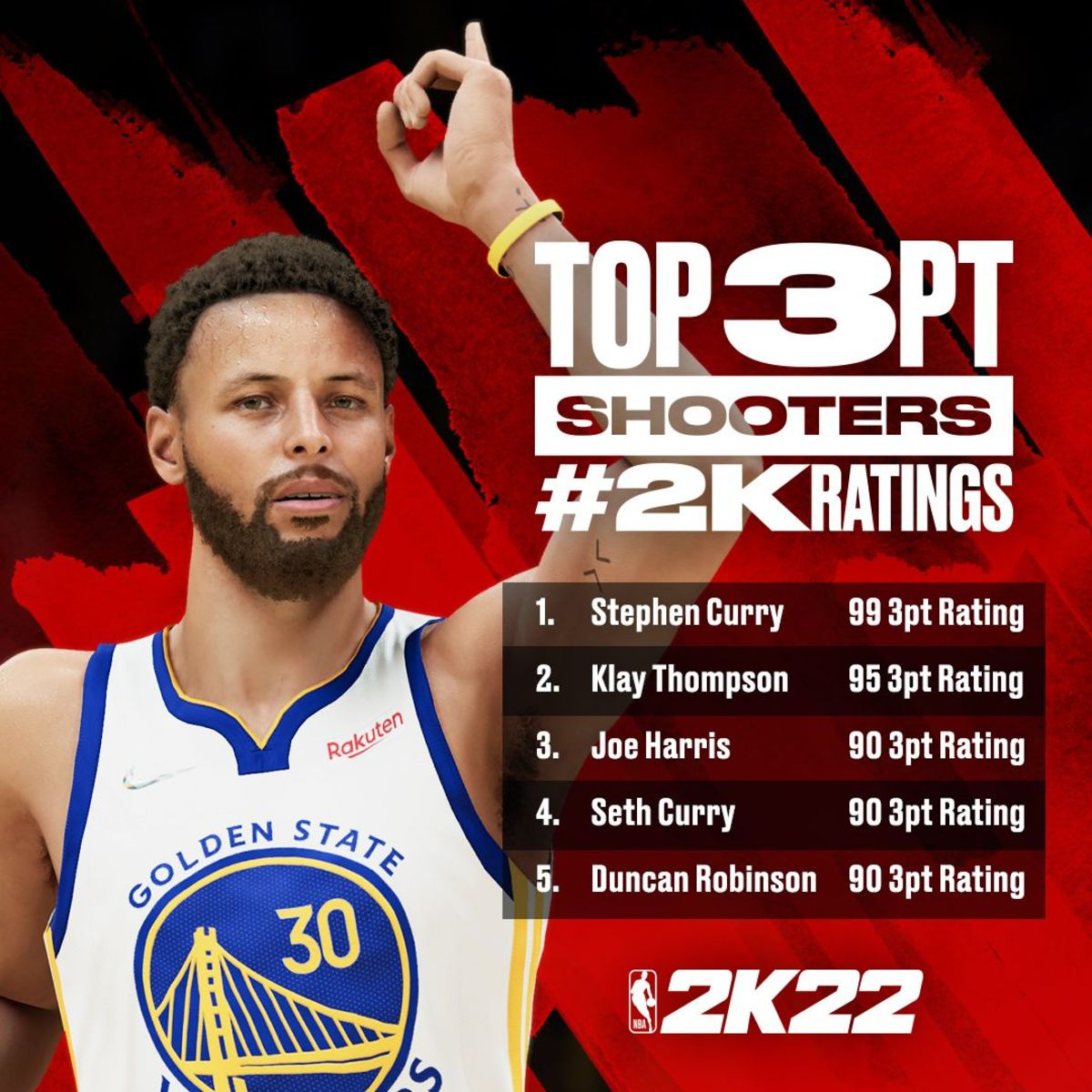 NBA 2K's Best 3-Point Shooters: Stephen Curry And Klay Thompson Top The List