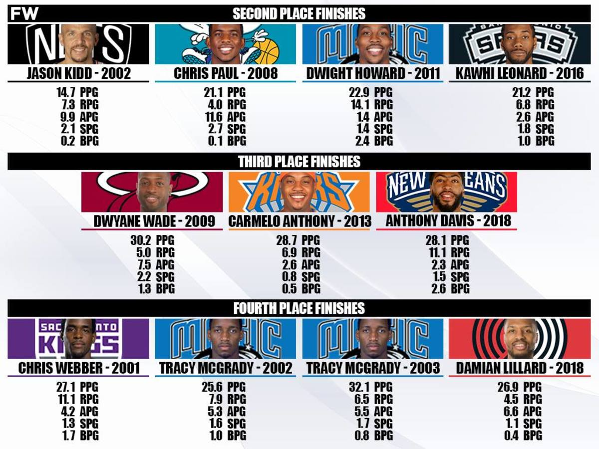 Top 10 NBA Players From The 2000s And 2010s That Never Won An MVP Award