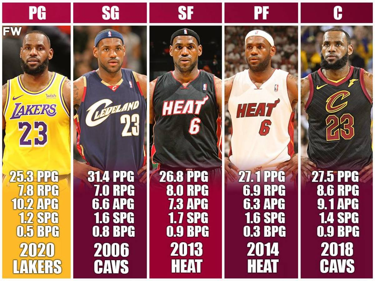 Starting Lineup Of LeBron James: This Team Would Be Unstoppable