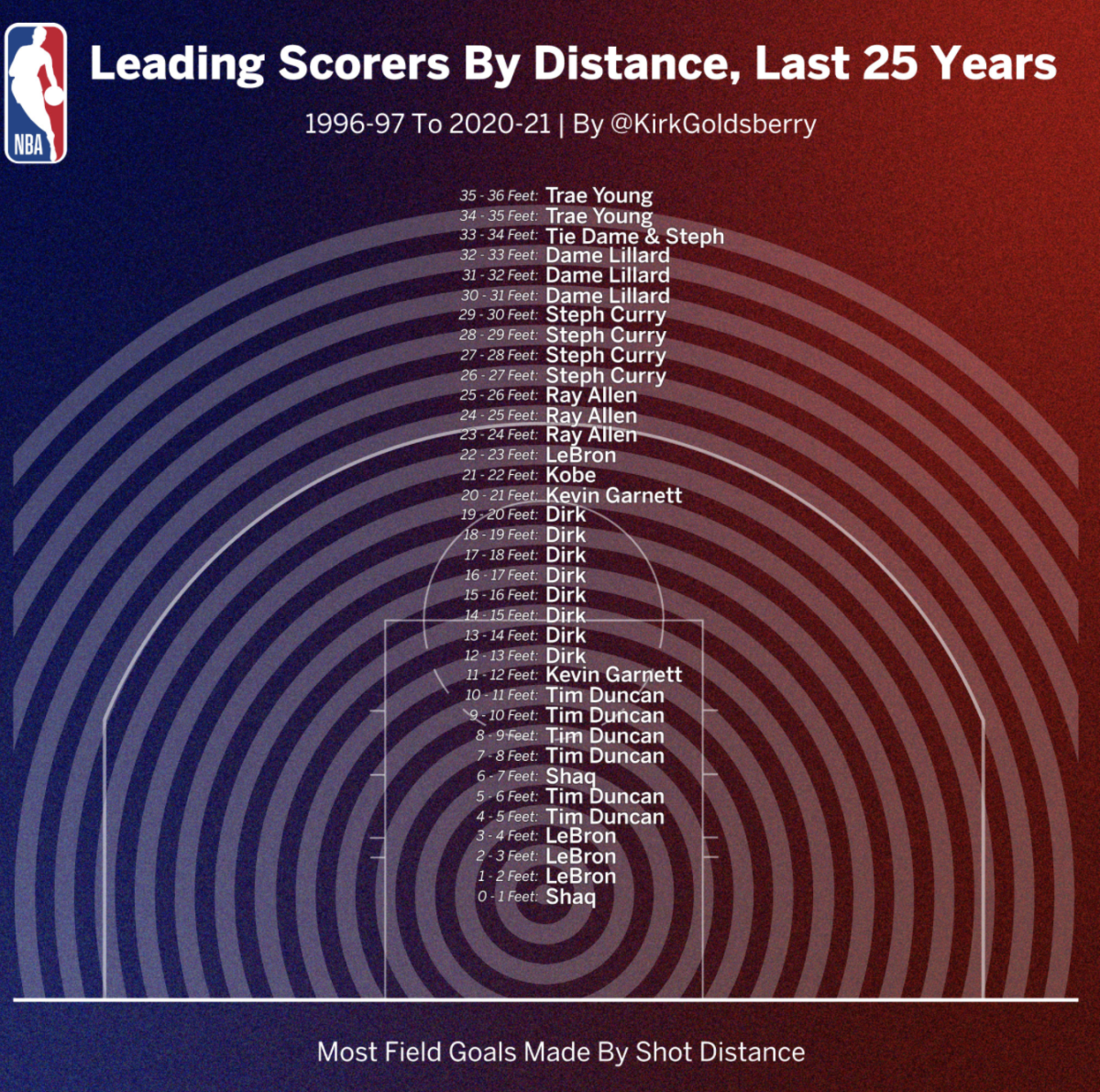 NBA Leading Scorers By Distance In The Last 25 Years: Shaq And LeBron Dominated From 0-4 Feet