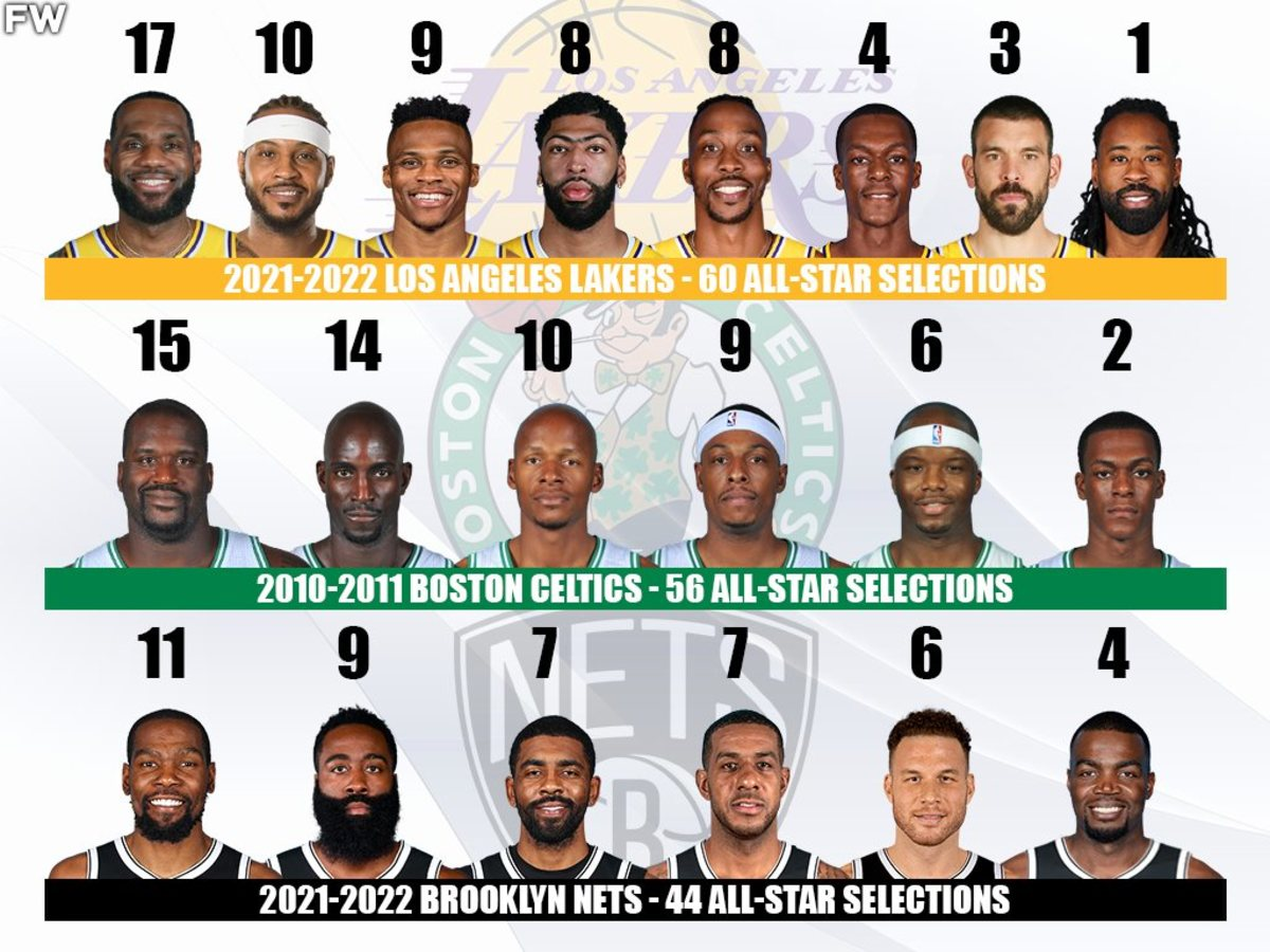 NBA Teams With The Most All-Star Selections: 2021-22 Lakers Are The Most Talented Team In NBA History With 60 Appearances