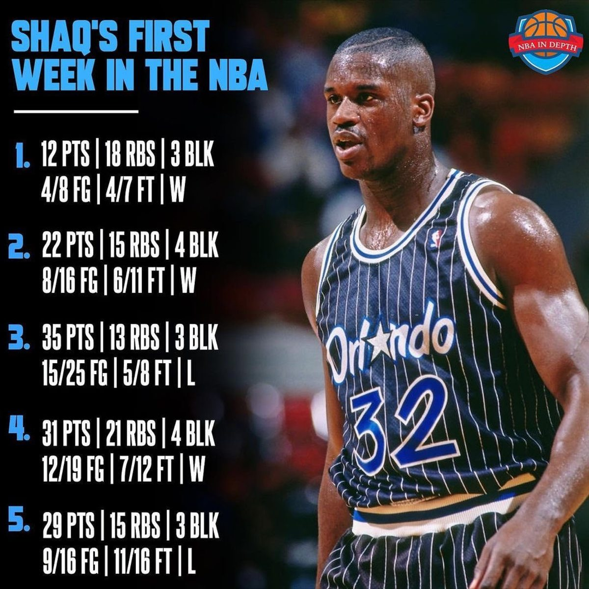Shaquille O'Neal Absolutely Dominated In His First Week In The NBA: 25.8 PPG, 16.4 RPG, 3.4 BPG, 57.1 FG%