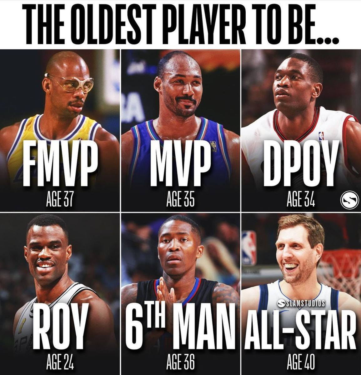 Oldest Players To Win Major Awards: Kareem Was Finals MVP At 37 Years Old, Karl Malone Was A 35-Year-Old MVP