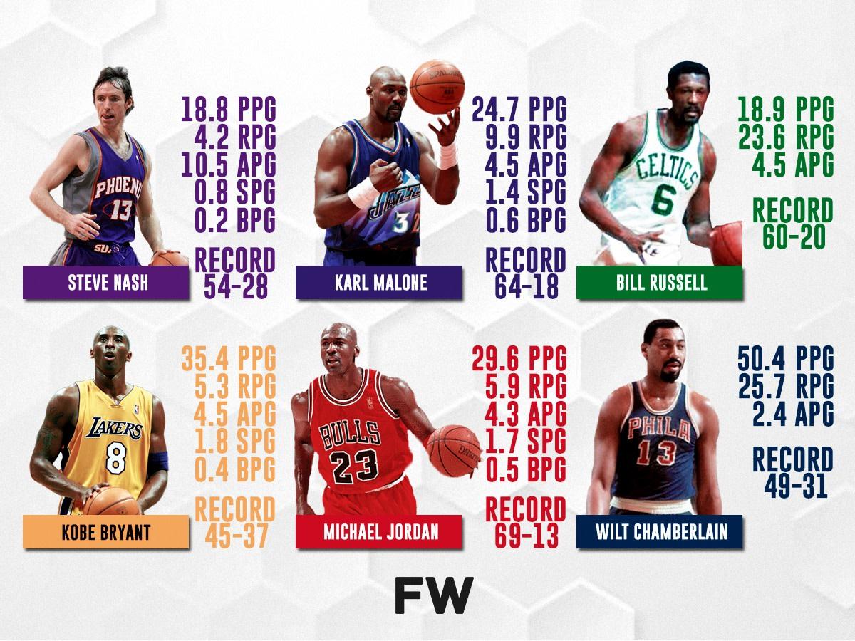 The Most Undeserving MVPs In NBA History: Steve Nash Over Kobe Bryant, Karl Malone Over Michael Jordan