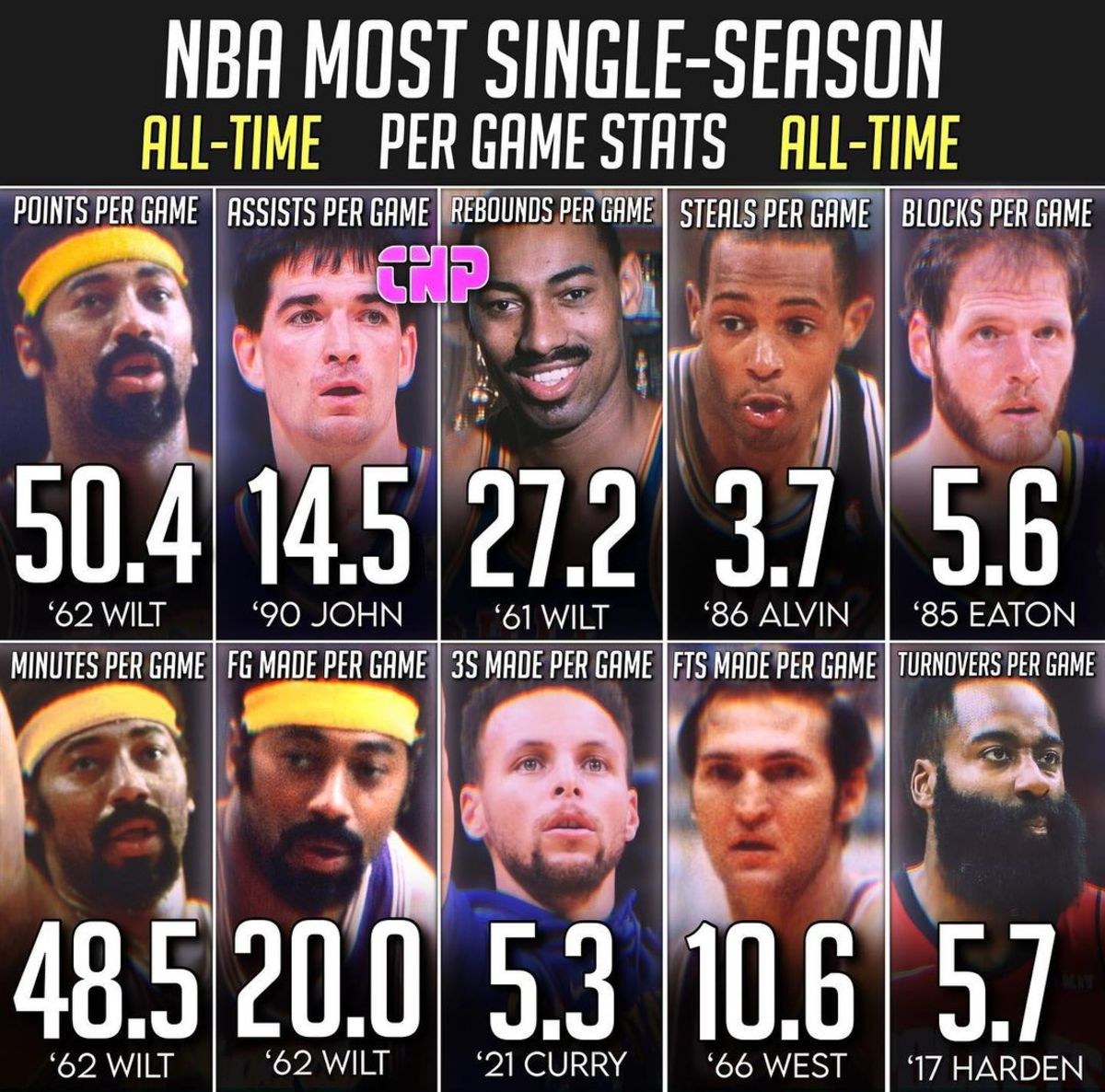 Highest Per-Game Stats In A Single Season In NBA History: Wilt Chamberlain Owns The Record Books